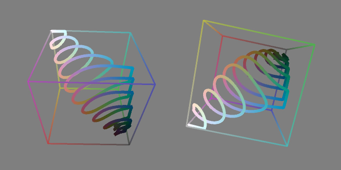 L*a*b* space is much bigger than RGB space, so the spiral gets clipped against the edge of the cube in some places.